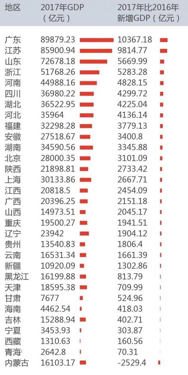 四川全年gdp多少_四川攀枝花2018年GDP已出,挑战陕西省,可排第几