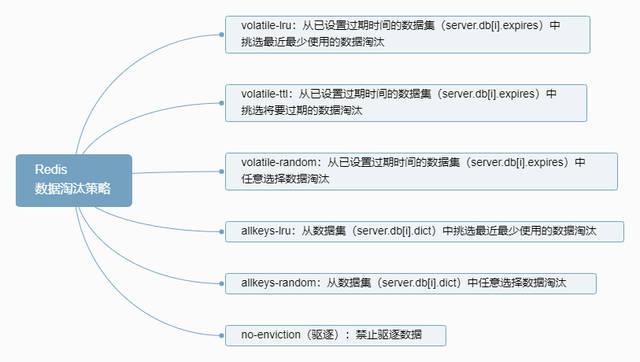 redis 还可以使用客户端分片来扩展写性能,内置了 复制(replication)
