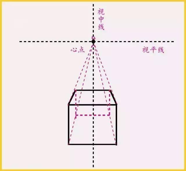 ▼ 两点透视:也称成角透视,是指画面中所表现的物体有两个消失点
