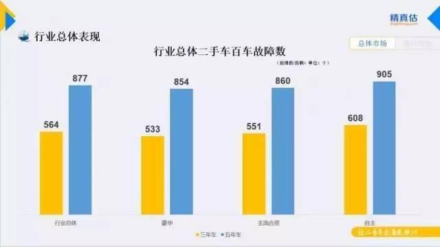 """汽车质量""""优等生""""东南汽车故障率比豪车合资车更低_老凤凰彩票"""