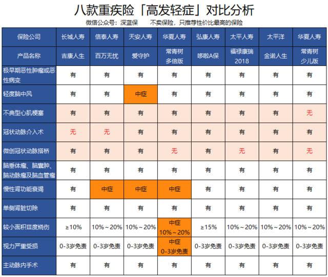 太平福禄康瑞2018终身重大疾病保险怎么样【条款优缺点分析】