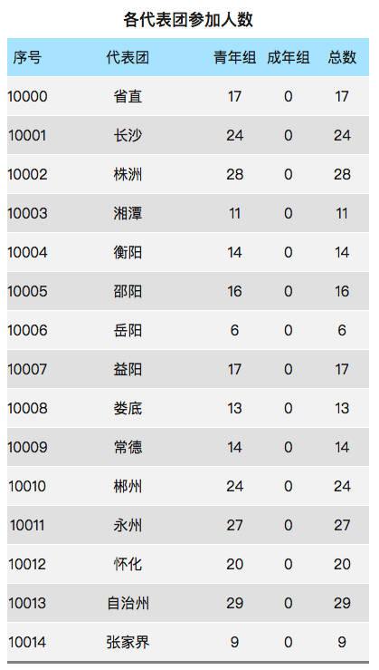 省运角色|v角色:湖南竞技体育的夺冠王牌军龙舟科普图片