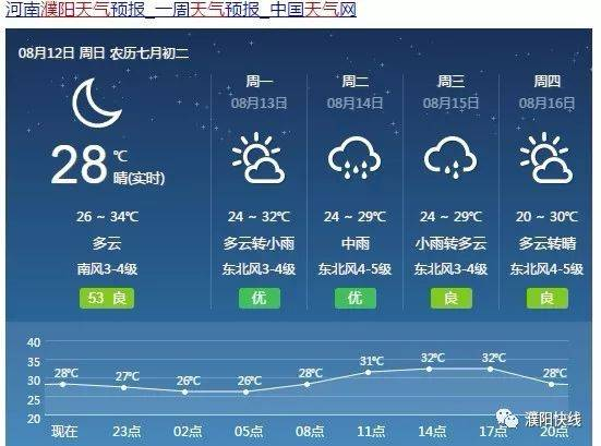 莱芜未来的天气预报15天+