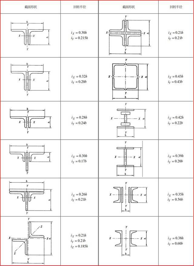 表g1-3 主要组合截面的回转半径