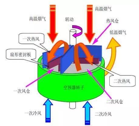 三分仓回转式空气预热器结构及特点详解,涨知识!图片