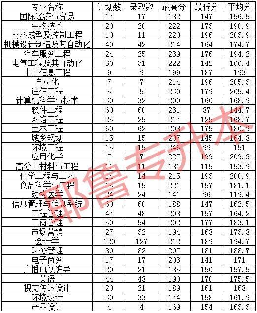 2018安阳市铁西规划图