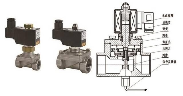 图文教你区分3大类电磁阀,直观动态图演示7种电磁阀原理图片