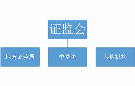 """最高级别的是证监会,它也是中国经济""""一委一行两会""""金融监管体系的重要支柱。根据《证券投资基金法》规定,证监会需要承担关于私募基金合格投资者标准、信息披露规则、信息统计、监督检查、风险处置、指导中基协开展登记备案工作等职责。"""
