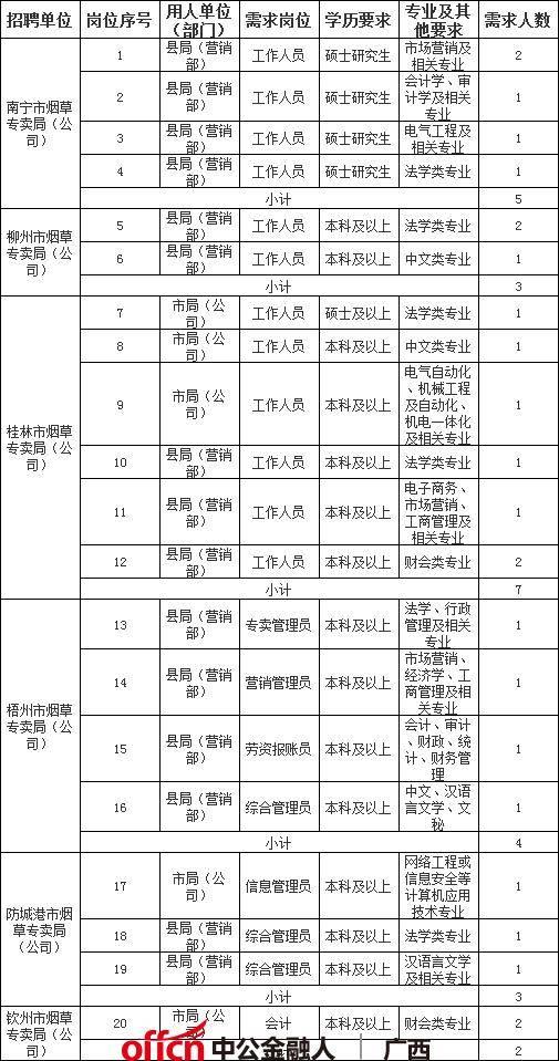 广西专业技术二级岗位