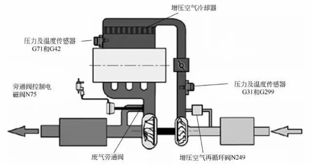 当涡轮压缩空气达到限定的压力,发动机控制单元以占空比的方式控制