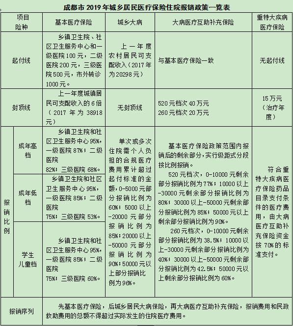 成都市医疗保险定点医疗机构(医院类)截至2019年10月31日