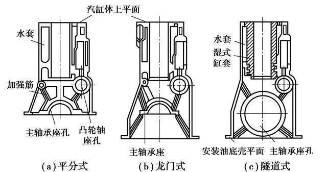 你知道气缸体的结构与工作原理吗?
