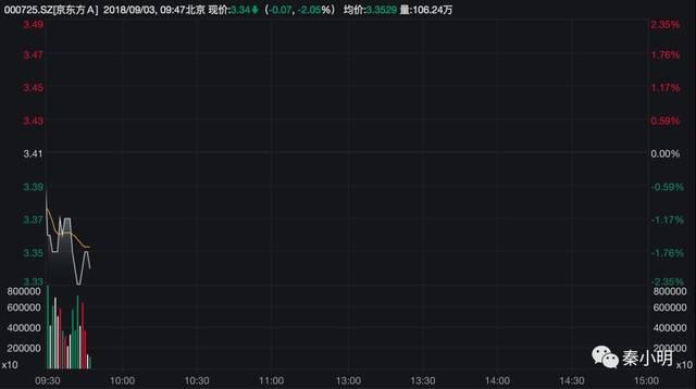 重要提示!请投资者注意京东股票投资风险!