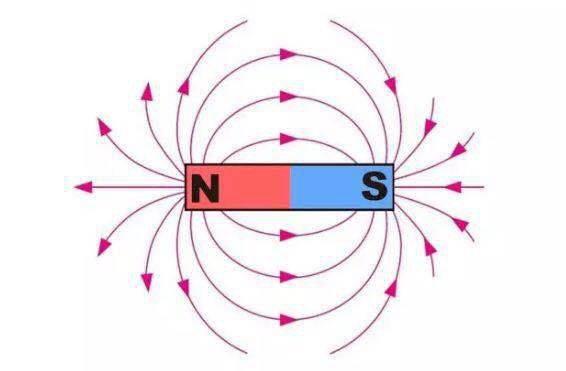 同性相斥异性相吸_实验原理:利用磁铁同性相斥,异性相吸的原理.