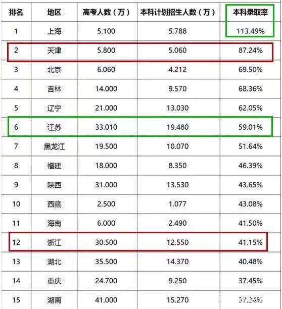 本科全国录取率排名,上海第一,113.49%有高中芜湖哪些图片