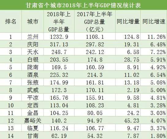 嘉峪关人均gdp甘肃省排名第一_2020年度甘肃省各州市人均GDP排名 嘉峪关第1