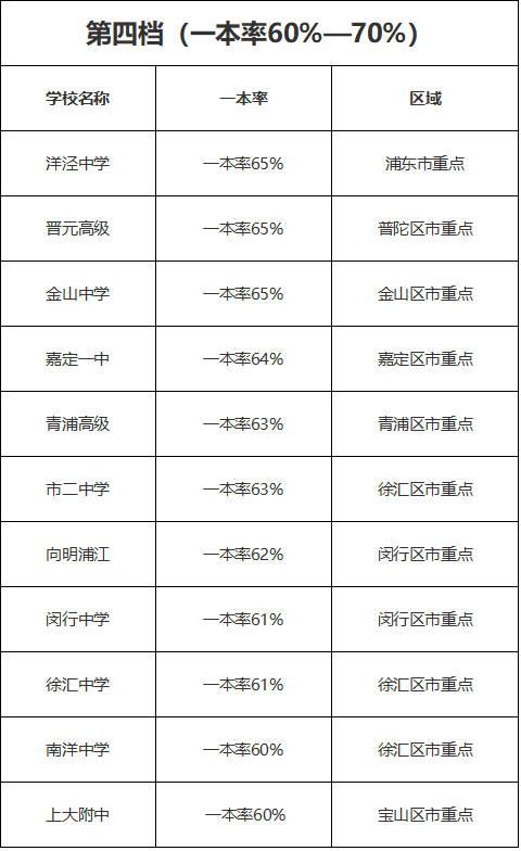 2018年上海市高中重点一本录取率排名吗重要高中上图片