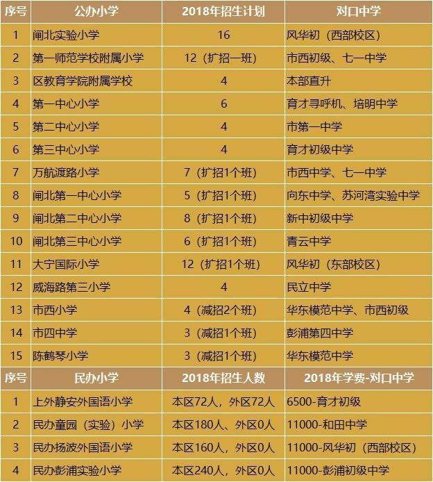 择校买房看过来!上海市中心各区优质小学名单与对口小区房价图