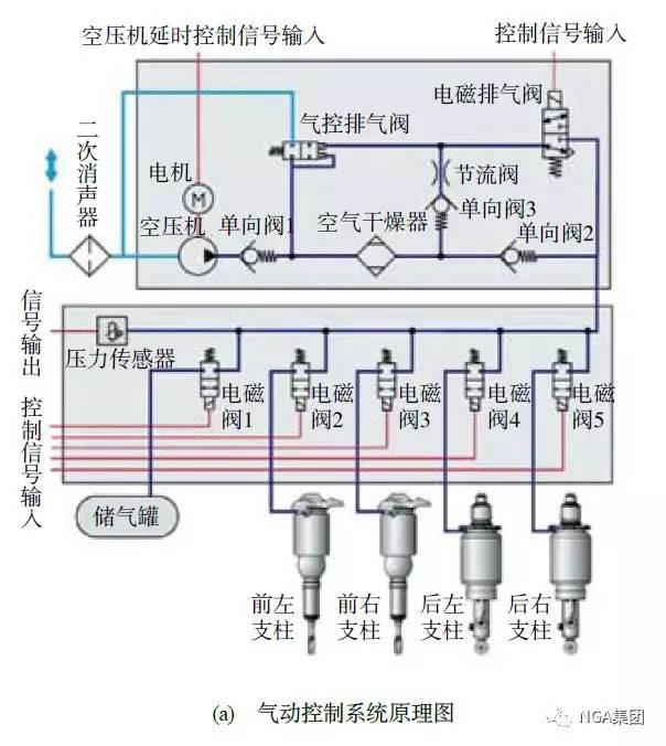 奥迪a6 车型ecas 的气动控制系统原理图和主要元器件布置图[10]图片