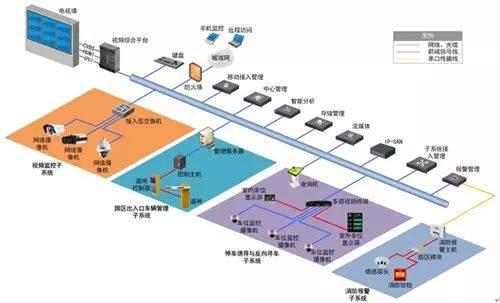 各个行业弱电系统解决方案(含拓扑图)_手机搜狐网图片
