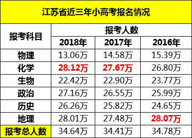 2019江苏小v图片图片定了!前几年省内各校时间都?开学成绩军训高中图片