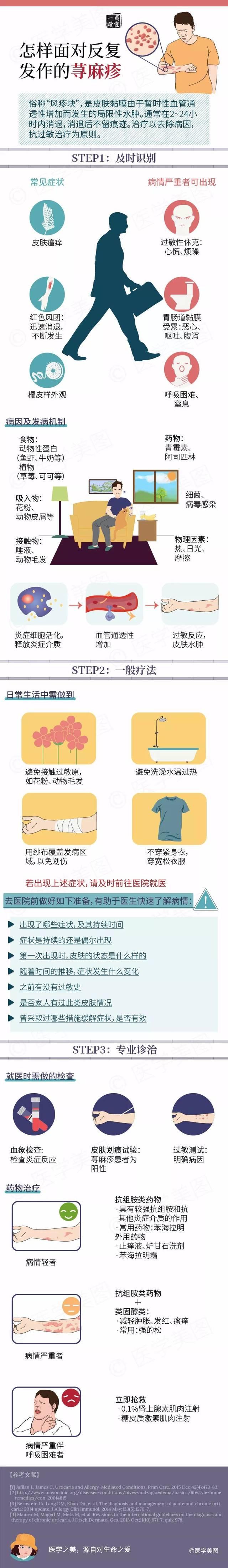 读图| 简单三步,应对反复发作的荨麻疹!