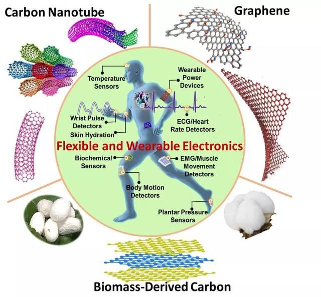 【先进技术】清华团队最新综述:先进碳材料或在柔性智能穿戴领域带来