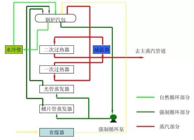 电炉子调温器的接线图