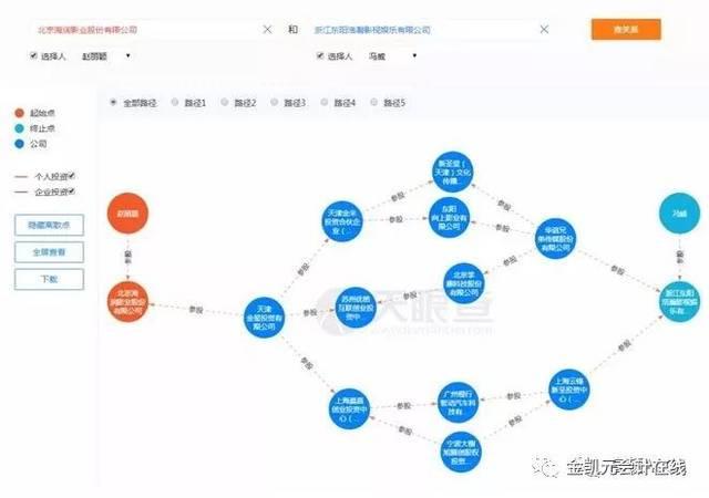 深扒赵丽颖冯绍峰的10亿商业关系:结婚相当于两家上市公司合并?