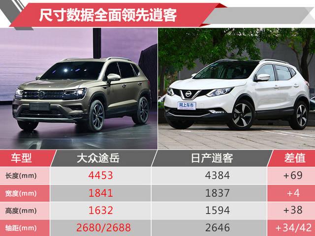 大众全新SUV途岳10月31日开卖动力超日产逍客