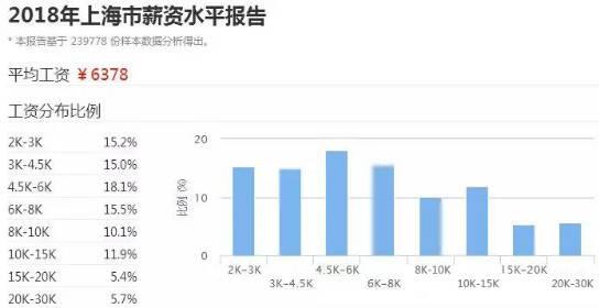 上海近半数人工资不足6000元!均价5万m²的房子是谁买走了?