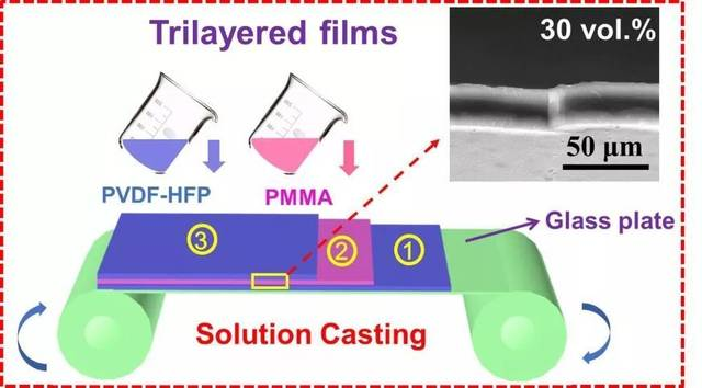 《Nano Energy》报道高储能密度全聚合物储能电容器