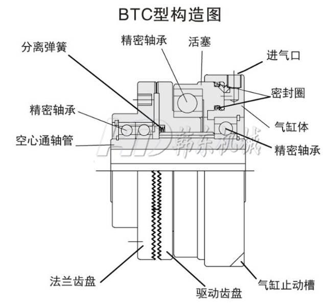 气动齿形离合器btc-10选型资料图片