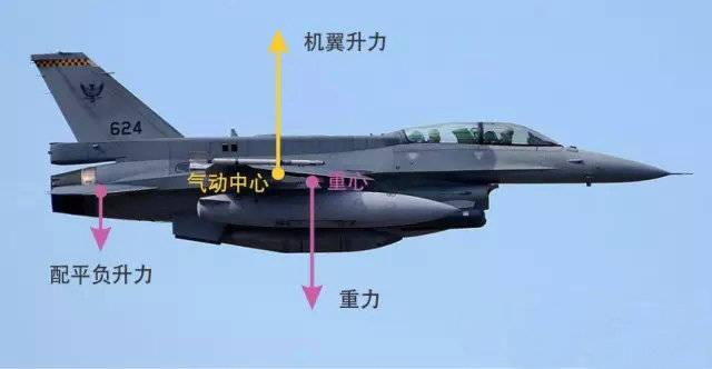 说歼20的鸭式布局前,必须了解什么是飞机重心和气动中心这两个概念.图片