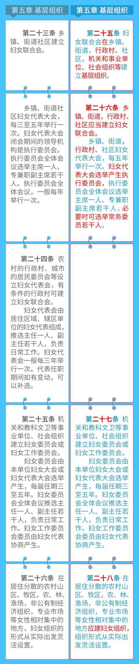 图解中国妇女十二大报告!一图读懂《中华全国妇女联合