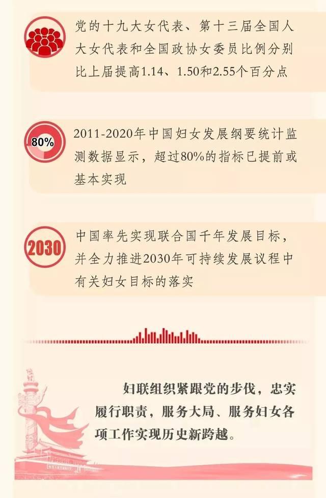 【图解】中国妇女十二大报告,一起学起来