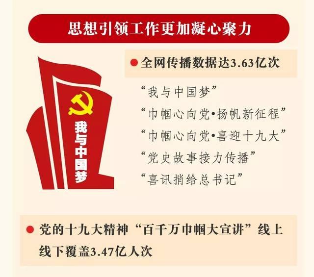 图解| 中国妇女十二大报告,一起学起来