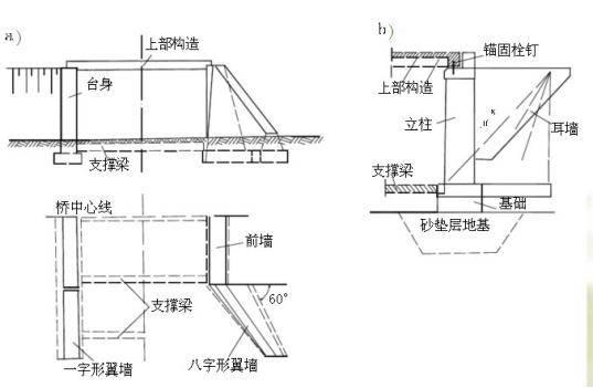 轻型桥台之间或台与墩之间设置3~5根支撑梁,桥台与支撑梁及上部结构