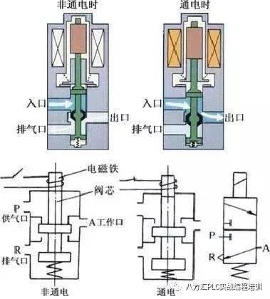 【原创精品干货】气动电磁阀的功能,选型与常见问题图片