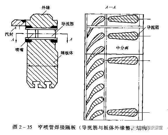 汽轮机工作原理及构造