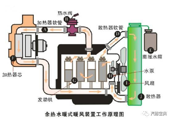 工作时,将通往消声器的阀门关闭,废气就进入热交换器内,以此来加热鼓图片