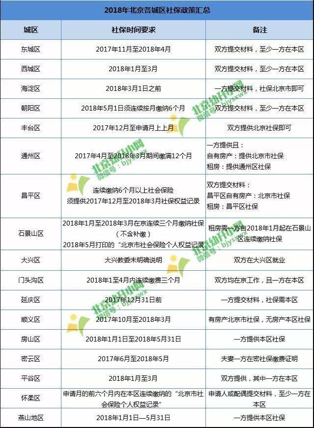 北京社保系统企业版如何使用?