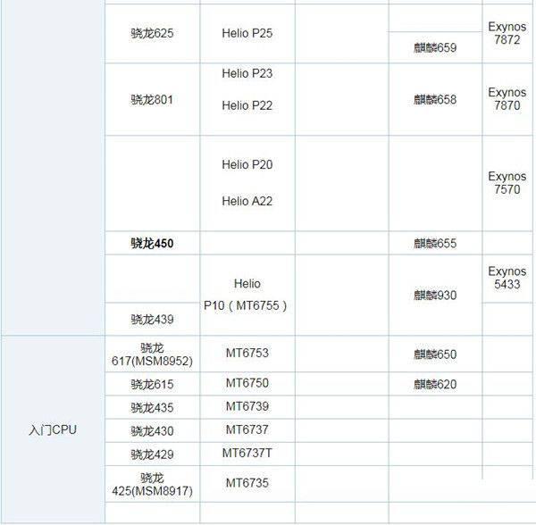 手机处理器排名_手机处理器天梯图