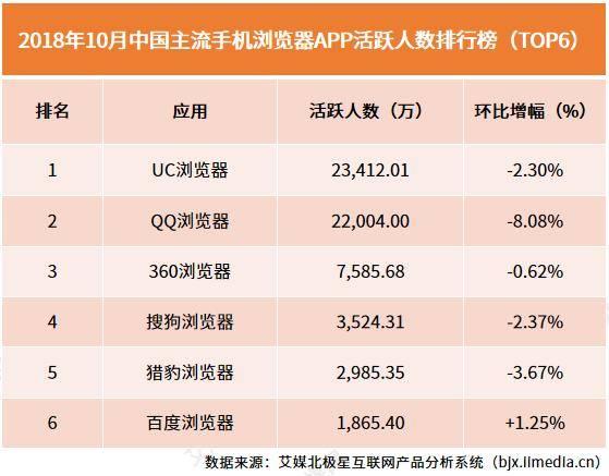 2018年10月外国发流脚机阅读器APP活泼人数排行榜