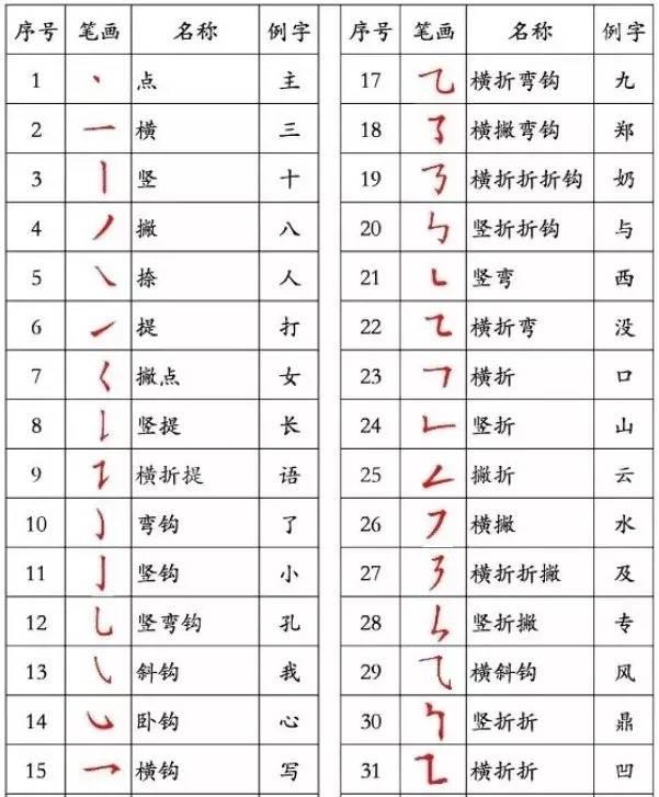 汉字的笔顺是汉字书写的过程中最基础的问题,是千百年来汉字书写经验图片