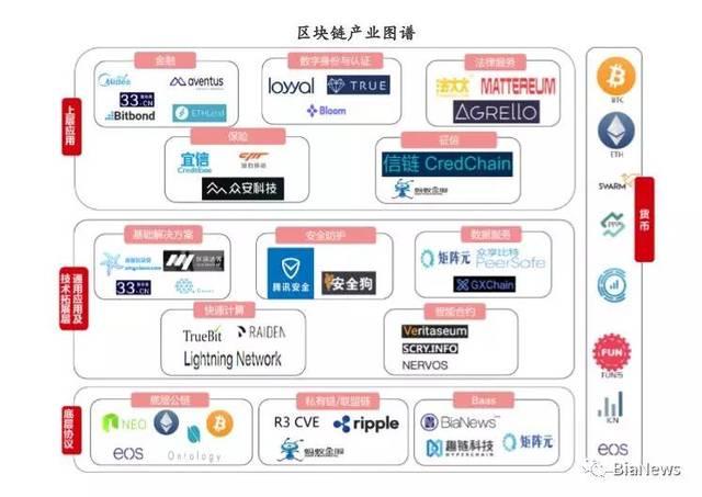 2018中国电子银行调查报告:区块链逐渐取代中心化结构