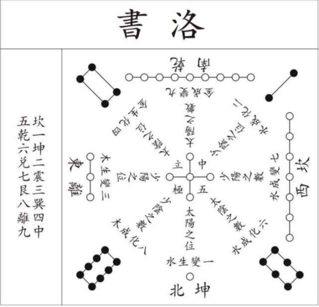 《河图洛书》的神秘图案,如果能看懂,那么很多难题都能迎刃而解