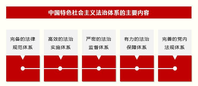 加快建设中国特色社会主义法治体系图片