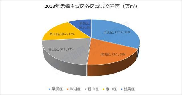 供需缺口近400万方2018年无锡市区房地产市场总结报告出炉