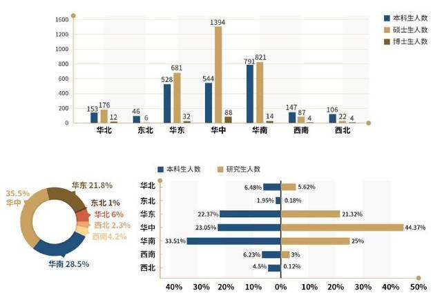 2018就业大数据 | 湖大本科毕业生海外升学,65%进入世界百强高校!